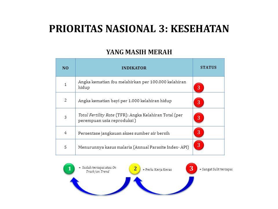 PRIORITAS NASIONAL 3: KESEHATAN YANG MASIH MERAH