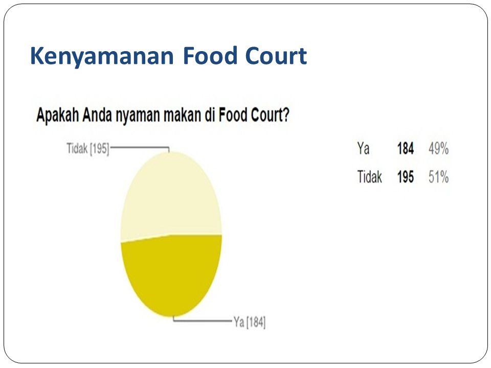 Kenyamanan Food Court