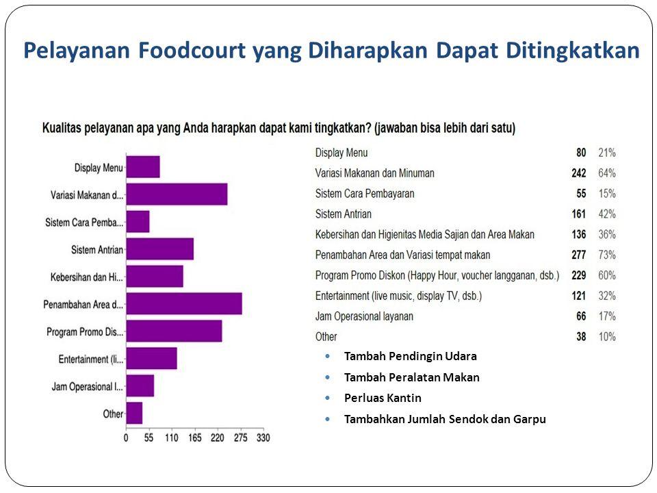 Pelayanan Foodcourt yang Diharapkan Dapat Ditingkatkan