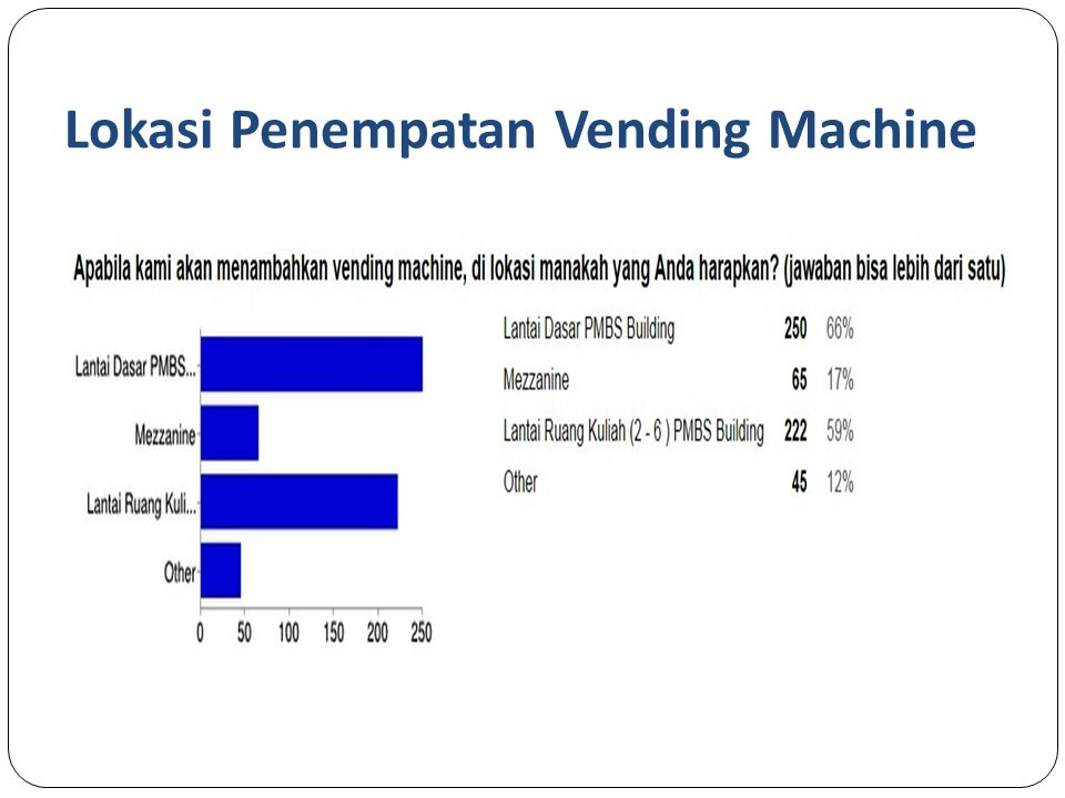 Lokasi Penempatan Vending Machine