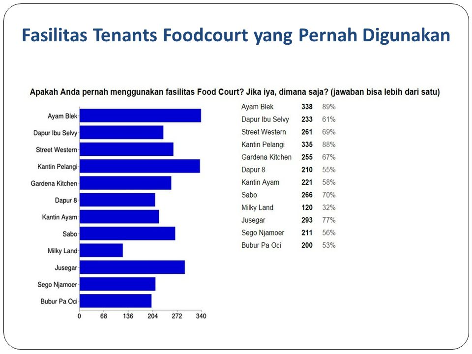 Fasilitas Tenants Foodcourt yang Pernah Digunakan