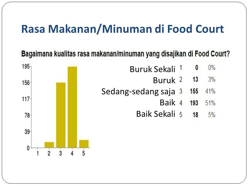Rasa Makanan/Minuman di Food Court
