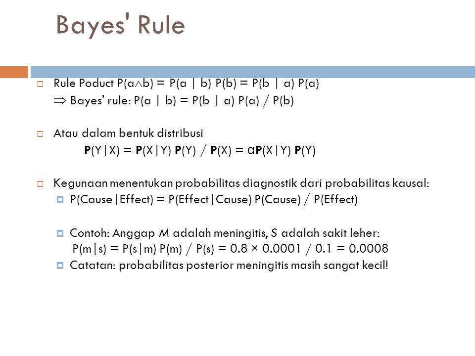 Bayes Rule Rule Poduct P(ab) = P(a | b) P(b) = P(b | a) P(a)