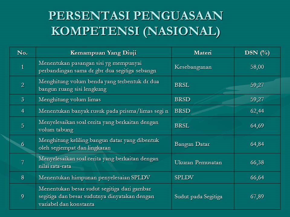 PERSENTASI PENGUASAAN KOMPETENSI (NASIONAL)