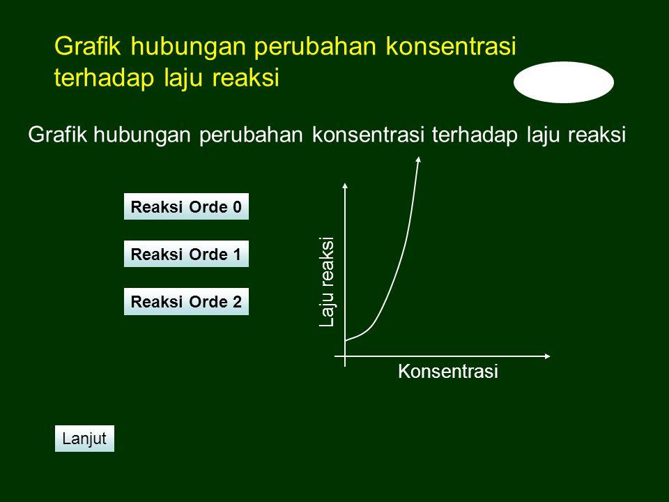 Grafik hubungan perubahan konsentrasi terhadap laju reaksi