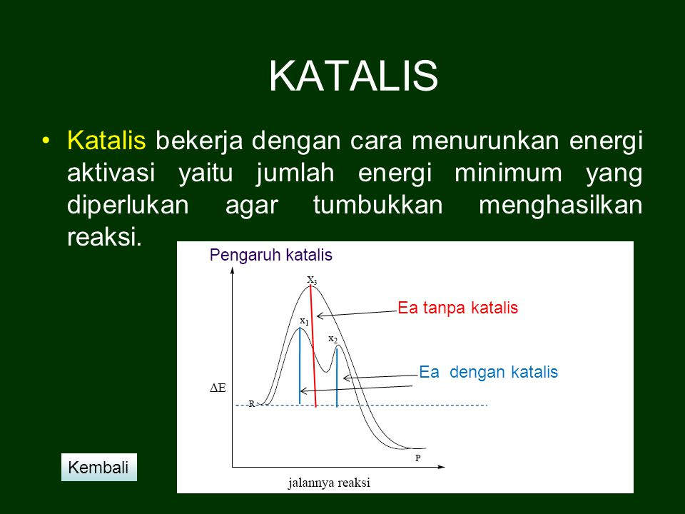 KATALIS Katalis bekerja dengan cara menurunkan energi aktivasi yaitu jumlah energi minimum yang diperlukan agar tumbukkan menghasilkan reaksi.