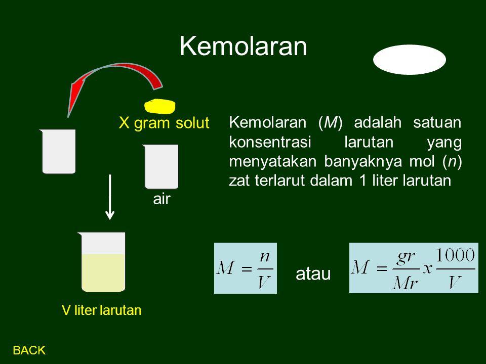 Kemolaran atau X gram solut