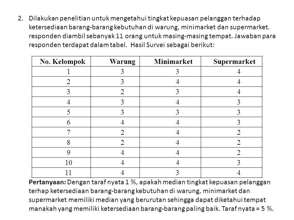 2. Dilakukan penelitian untuk mengetahui tingkat kepuasan pelanggan terhadap ketersediaan barang-barang kebutuhan di warung, minimarket dan supermarket. responden diambil sebanyak 11 orang untuk masing-masing tempat. Jawaban para responden terdapat dalam tabel. Hasil Survei sebagai berikut: