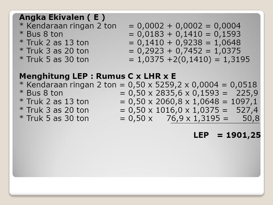 Angka Ekivalen ( E ) * Kendaraan ringan 2 ton = 0,0002 + 0,0002 = 0,0004 * Bus 8 ton = 0,0183 + 0,1410 = 0,1593 * Truk 2 as 13 ton = 0,1410 + 0,9238 = 1,0648 * Truk 3 as 20 ton = 0,2923 + 0,7452 = 1,0375 * Truk 5 as 30 ton = 1,0375 +2(0,1410) = 1,3195 Menghitung LEP : Rumus C x LHR x E * Kendaraan ringan 2 ton = 0,50 x 5259,2 x 0,0004 = 0,0518 * Bus 8 ton = 0,50 x 2835,6 x 0,1593 = 225,9 * Truk 2 as 13 ton = 0,50 x 2060,8 x 1,0648 = 1097,1 * Truk 3 as 20 ton = 0,50 x 1016,0 x 1,0375 = 527,4 * Truk 5 as 30 ton = 0,50 x 76,9 x 1,3195 = 50,8 LEP = 1901,25
