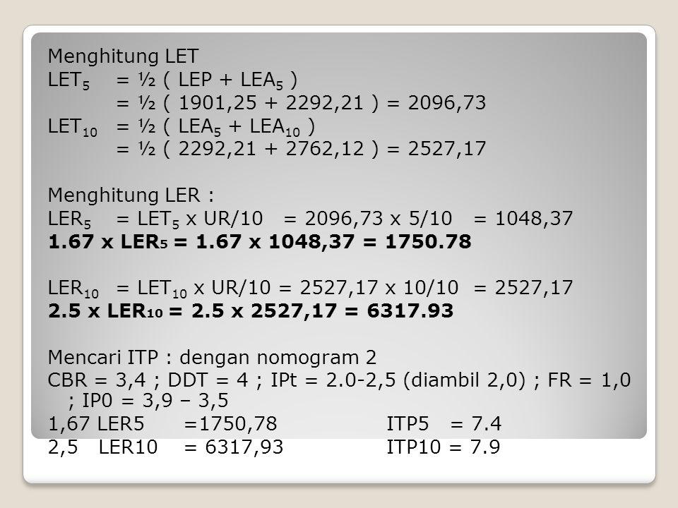 Menghitung LET LET5 = ½ ( LEP + LEA5 ) = ½ ( 1901,25 + 2292,21 ) = 2096,73 LET10 = ½ ( LEA5 + LEA10 ) = ½ ( 2292,21 + 2762,12 ) = 2527,17 Menghitung LER : LER5 = LET5 x UR/10 = 2096,73 x 5/10 = 1048,37 1.67 x LER5 = 1.67 x 1048,37 = 1750.78 LER10 = LET10 x UR/10 = 2527,17 x 10/10 = 2527,17 2.5 x LER10 = 2.5 x 2527,17 = 6317.93 Mencari ITP : dengan nomogram 2 CBR = 3,4 ; DDT = 4 ; IPt = 2.0-2,5 (diambil 2,0) ; FR = 1,0 ; IP0 = 3,9 – 3,5 1,67 LER5 =1750,78 ITP5 = 7.4 2,5 LER10 = 6317,93 ITP10 = 7.9