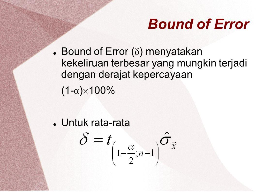 Bound of Error Bound of Error (δ) menyatakan kekeliruan terbesar yang mungkin terjadi dengan derajat kepercayaan.