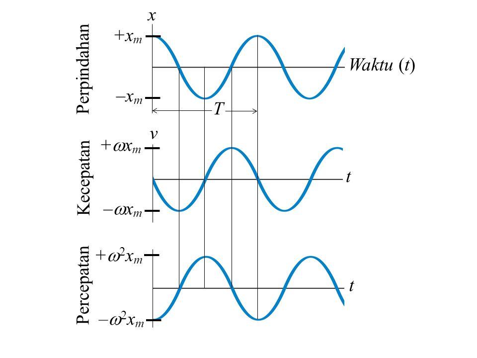 x Waktu (t) t –xm +xm +xm –xm –2xm +2xm v Perpindahan Kecepatan Percepatan T