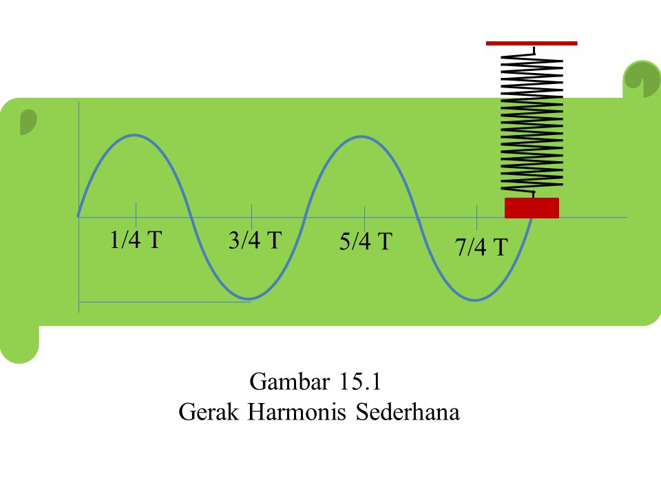 1/4 T 3/4 T 5/4 T 7/4 T 1/2 T T 3/2 T Gambar 15.1 Gerak Harmonis Sederhana