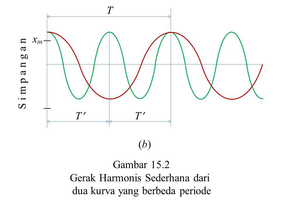 Gerak Harmonis Sederhana dari dua kurva yang berbeda periode