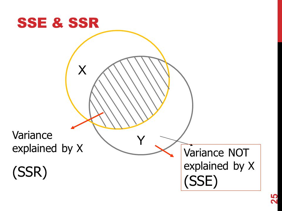 SSE & SSR (SSR) (SSE) X Y Variance explained by X Variance NOT