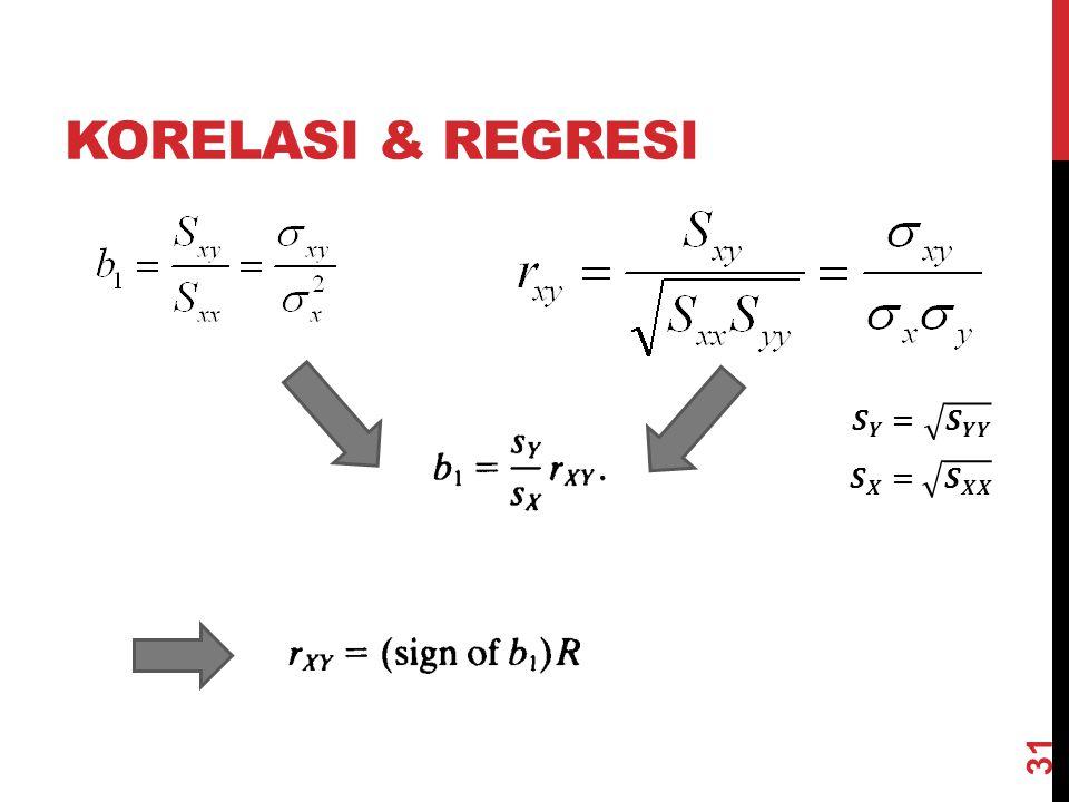 Korelasi & Regresi 𝑺 𝒀 = 𝑺 𝒀𝒀 𝑺 𝑿 = 𝑺 𝑿𝑿 @akbardarmawan/3SE1
