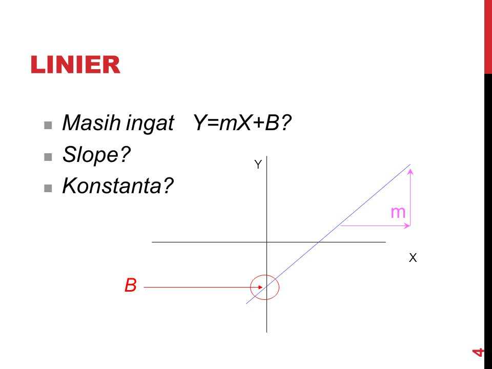 linier Masih ingat Y=mX+B Slope Konstanta m B Y X