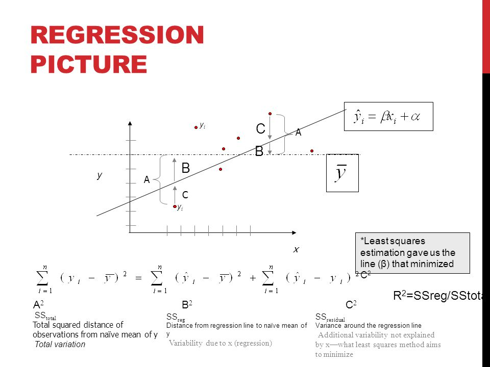 Regression Picture C B R2=SSreg/SStotal A2 B2 C2 A y