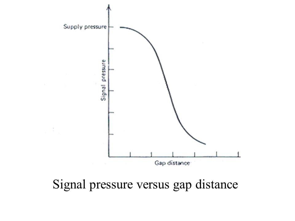 Signal pressure versus gap distance
