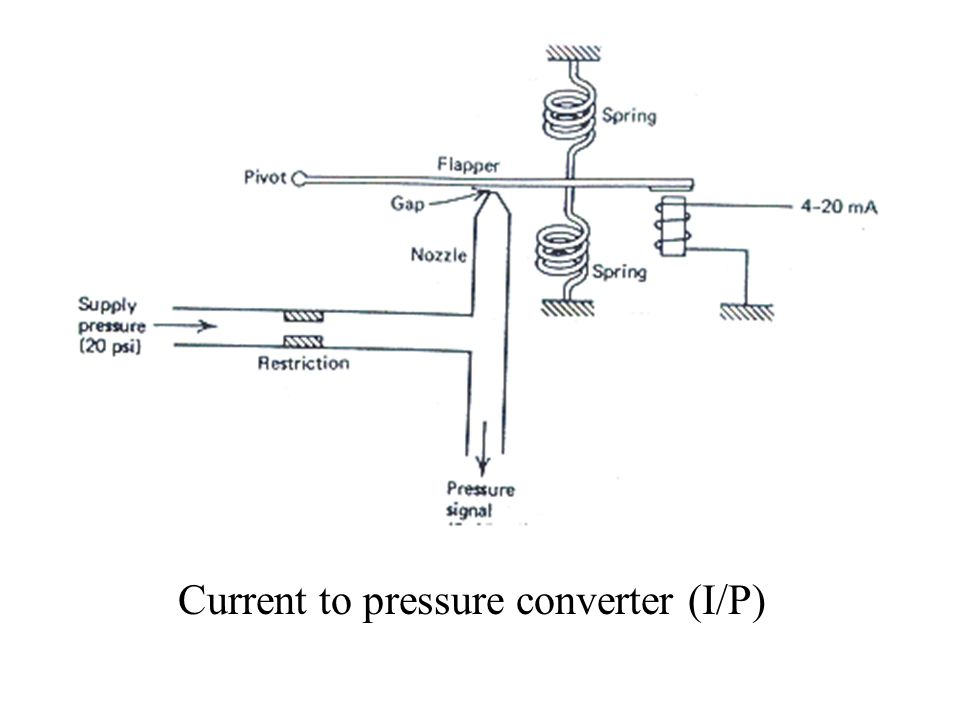 Current to pressure converter (I/P)
