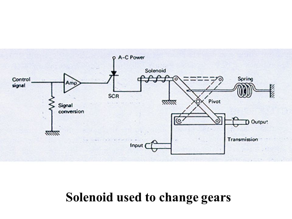Solenoid used to change gears