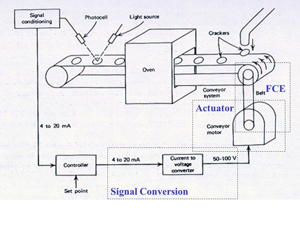 FCE Actuator Signal Conversion
