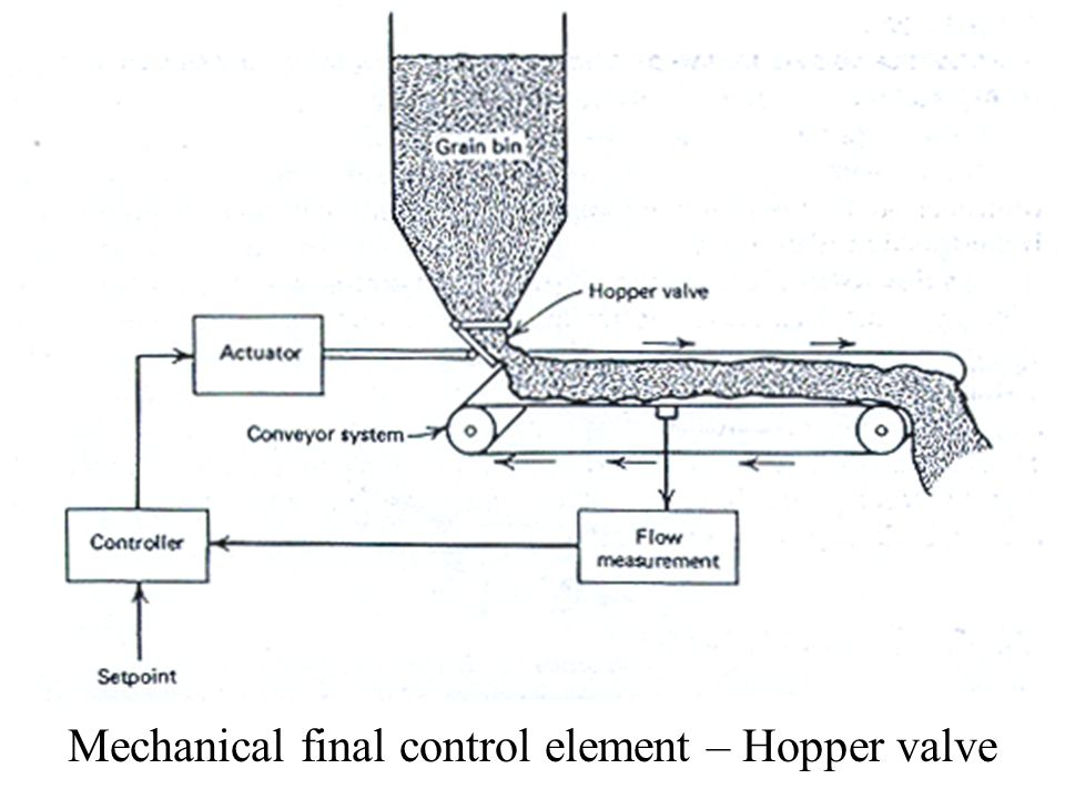 Mechanical final control element – Hopper valve