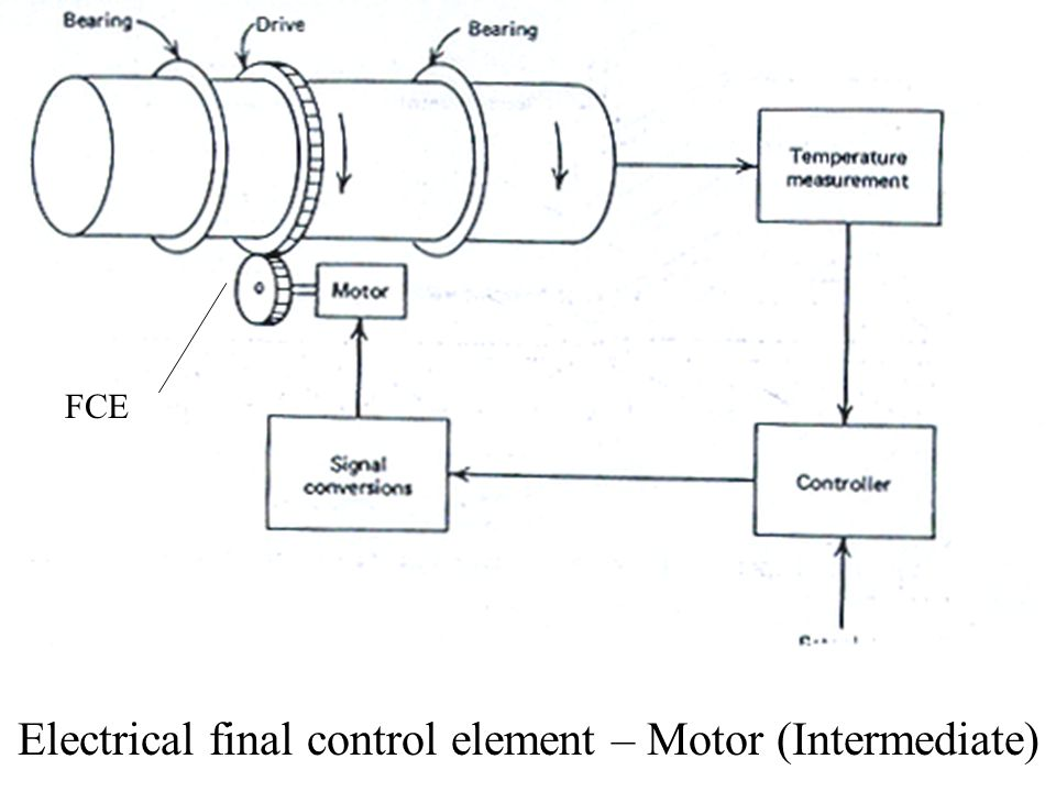 Electrical final control element – Motor (Intermediate)