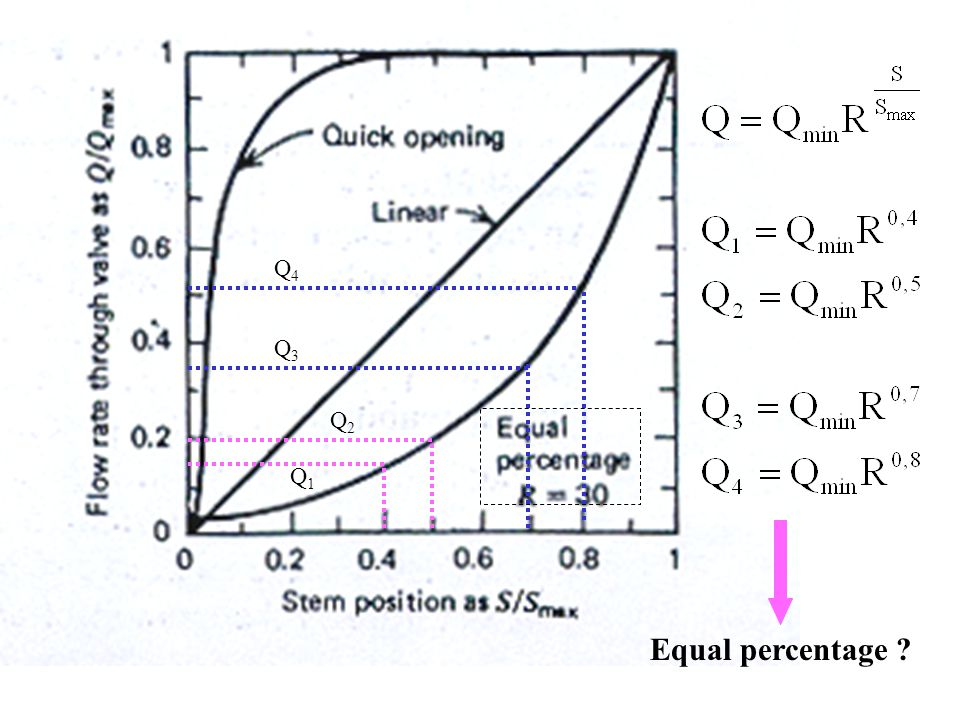 Q4 Q3 Q2 Q1 Equal percentage