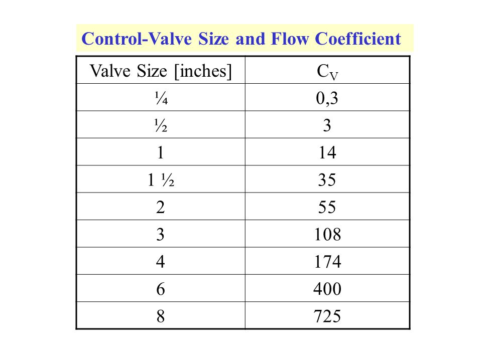 Control-Valve Size and Flow Coefficient