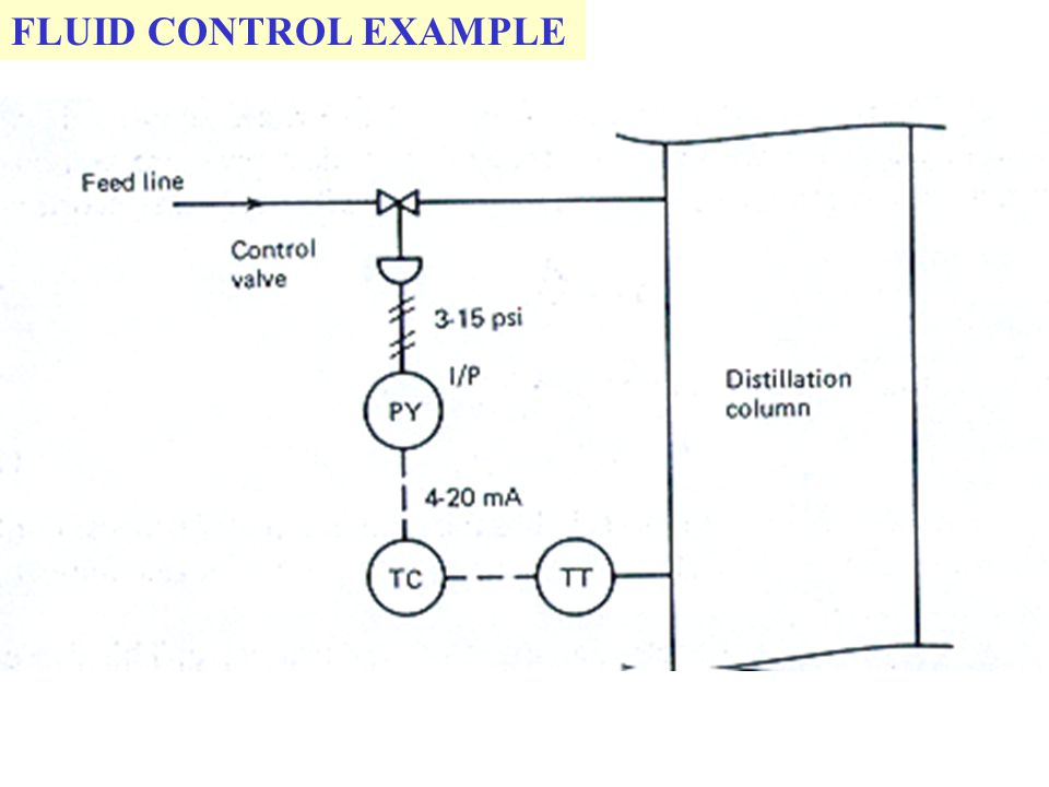 FLUID CONTROL EXAMPLE
