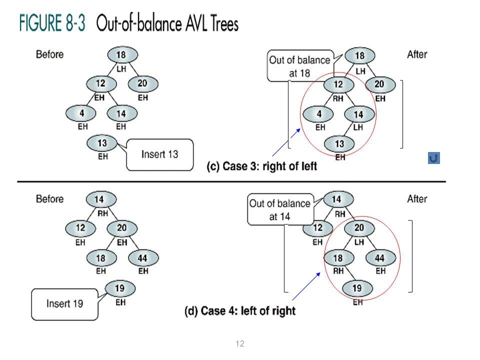 (continued) HL =3 HR =1 HL =1 HR =3