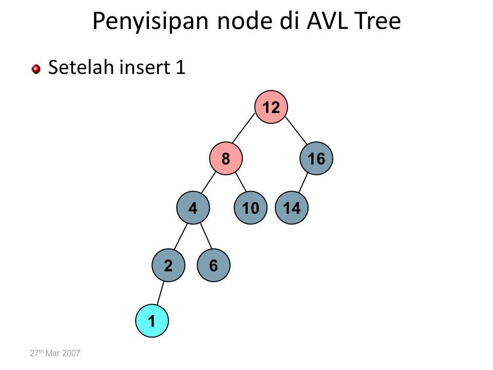 Penyisipan node di AVL Tree