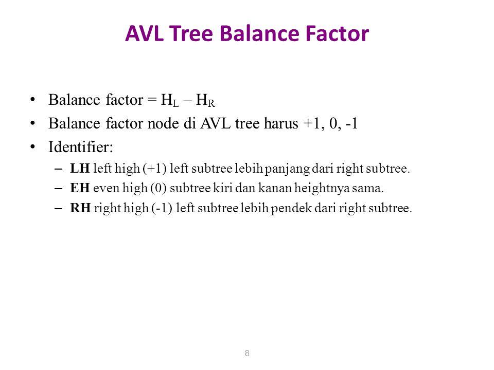 AVL Tree Balance Factor