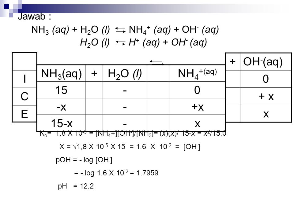I C E + OH-(aq) + x x NH3(aq) + H2O (l) NH4+(aq) 15 - -x +x 15-x x