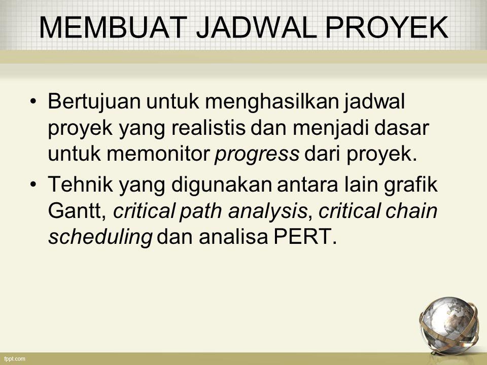 MEMBUAT JADWAL PROYEK Bertujuan untuk menghasilkan jadwal proyek yang realistis dan menjadi dasar untuk memonitor progress dari proyek.