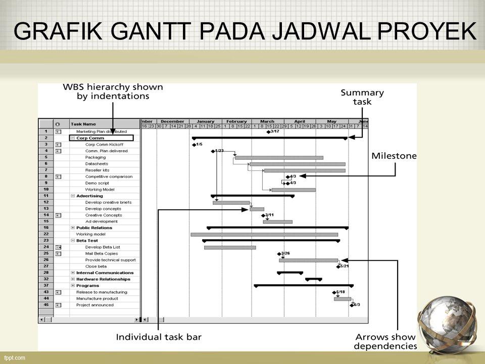 GRAFIK GANTT PADA JADWAL PROYEK
