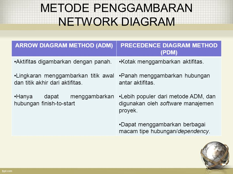 METODE PENGGAMBARAN NETWORK DIAGRAM