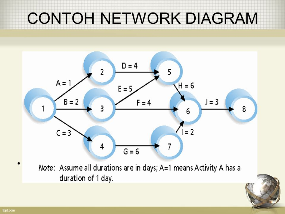 CONTOH NETWORK DIAGRAM