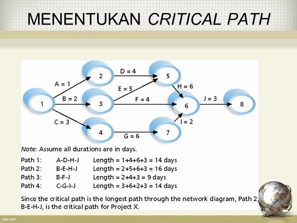 MENENTUKAN CRITICAL PATH