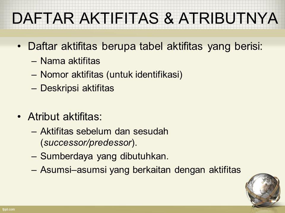 DAFTAR AKTIFITAS & ATRIBUTNYA