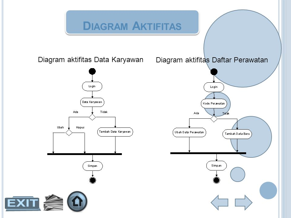 Diagram Aktifitas Diagram aktifitas Data Karyawan