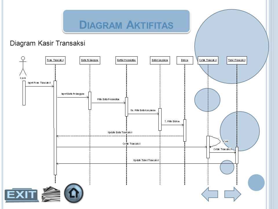 Diagram Aktifitas Diagram Kasir Transaksi