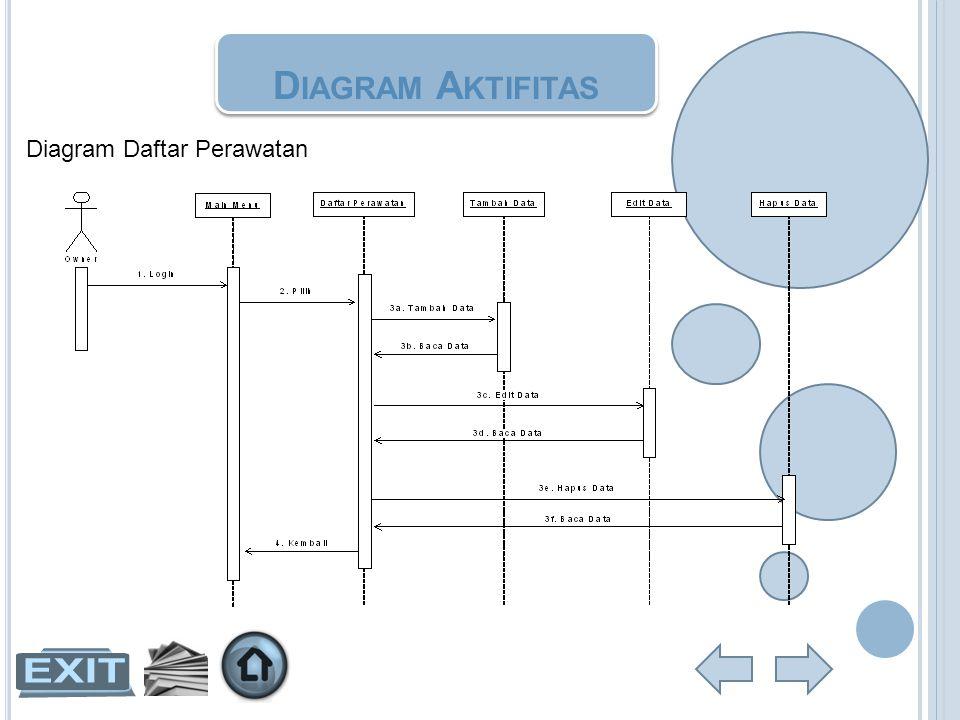 Diagram Aktifitas Diagram Daftar Perawatan