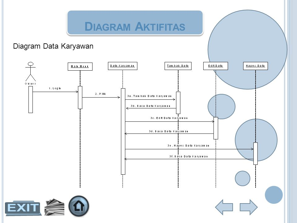 Diagram Aktifitas Diagram Data Karyawan