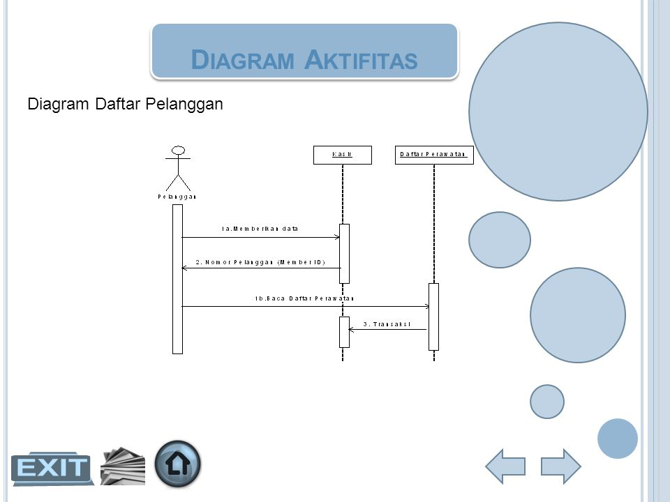 Diagram Aktifitas Diagram Daftar Pelanggan