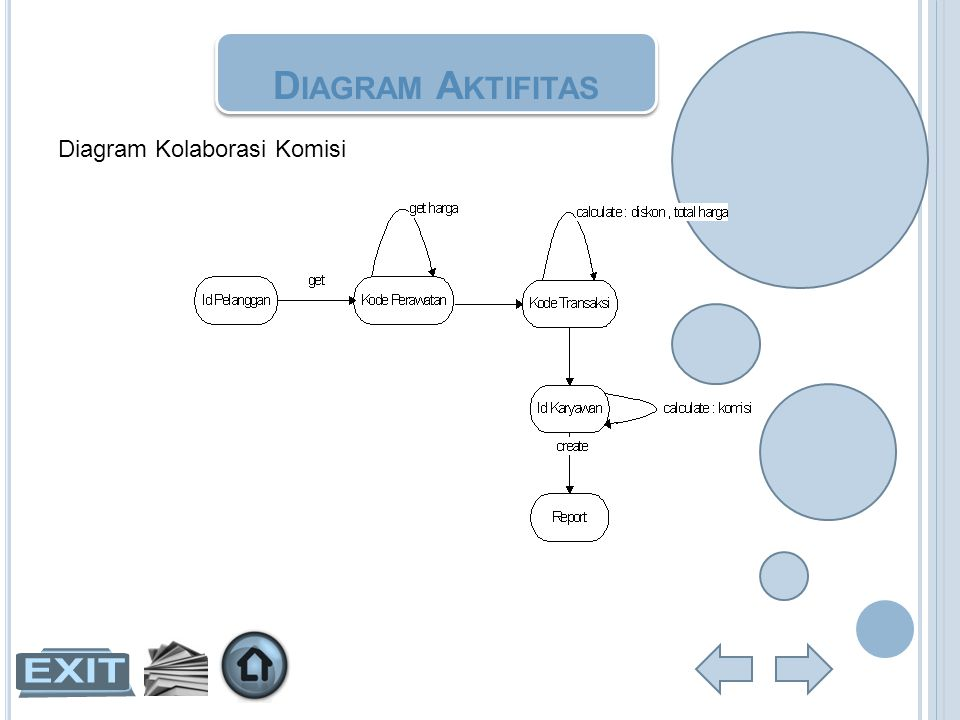 Diagram Aktifitas Diagram Kolaborasi Komisi