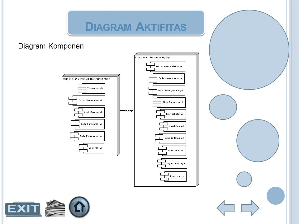 Diagram Aktifitas Diagram Komponen