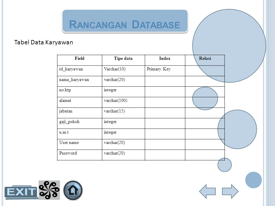 Rancangan Database Tabel Data Karyawan Field Tipe data Index Relasi