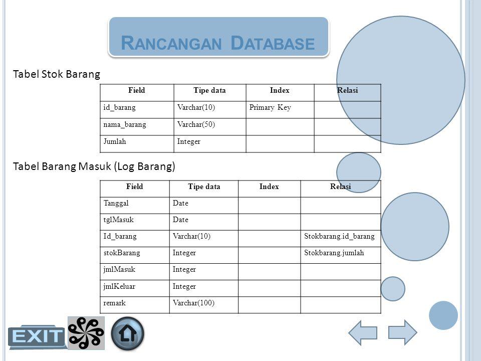 Rancangan Database Tabel Stok Barang Tabel Barang Masuk (Log Barang)